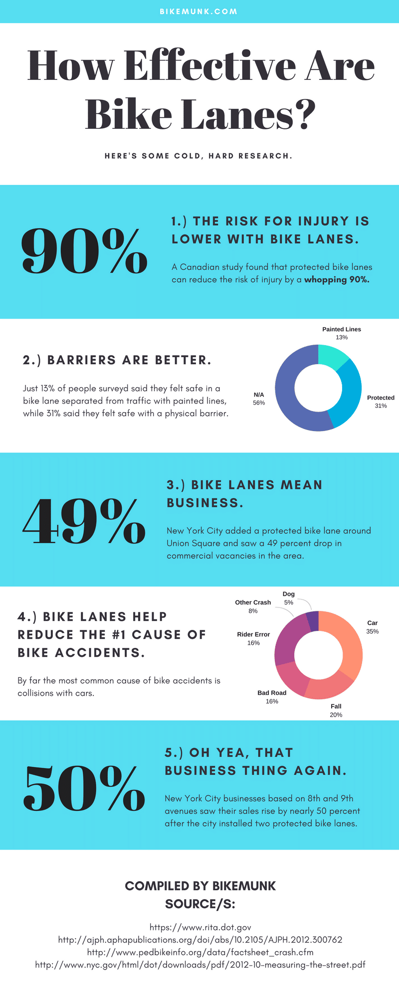25+ Biking Statistics That Won't Surprise You At All (if you love